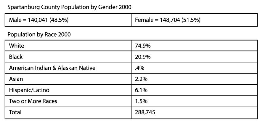 population chart b-01